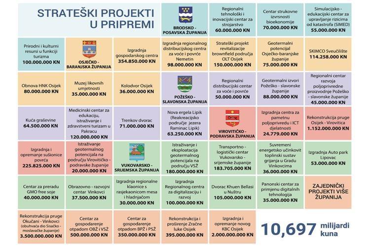 Koliko tko dobiva iz Projekta Slavonija, Baranja i Srijem?